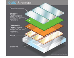 How an OLED Creates Light
